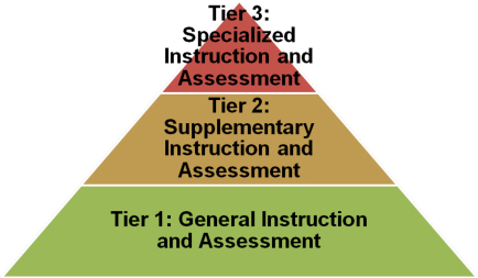tiered instruction project ideal